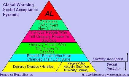 Social Acceptance Pyramid